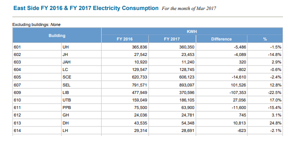 East Side FY 2016 & 17 Electricity Consumption